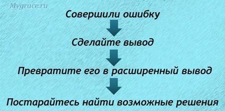 Вывод дня - схема